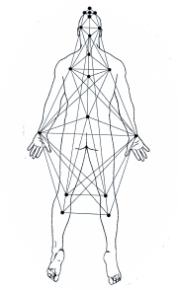 Esoteric Chart